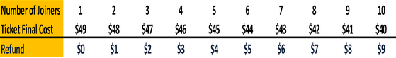 Togenit Linear Discount Model